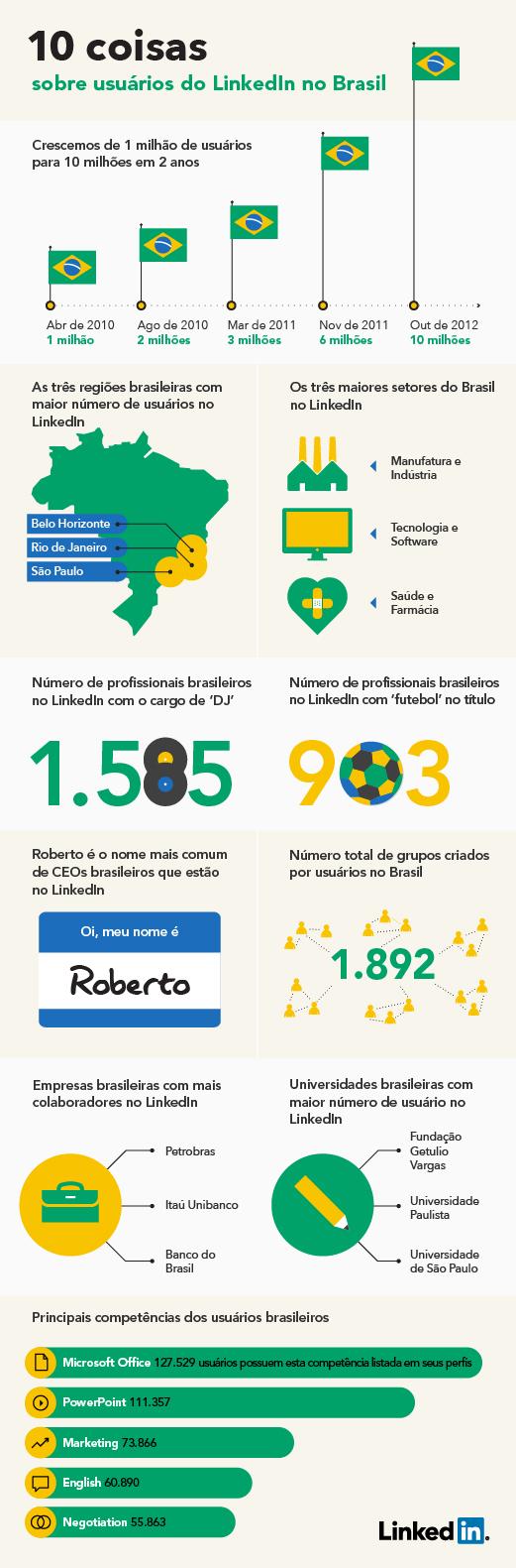 10 coisas sobre usuários do LinkedIn no Brasil