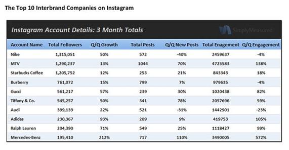 Top 10 empresas no Instagram