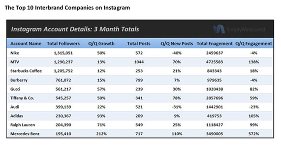 Top 10 empresas no Instagram