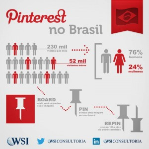 Rede social Pinterest
