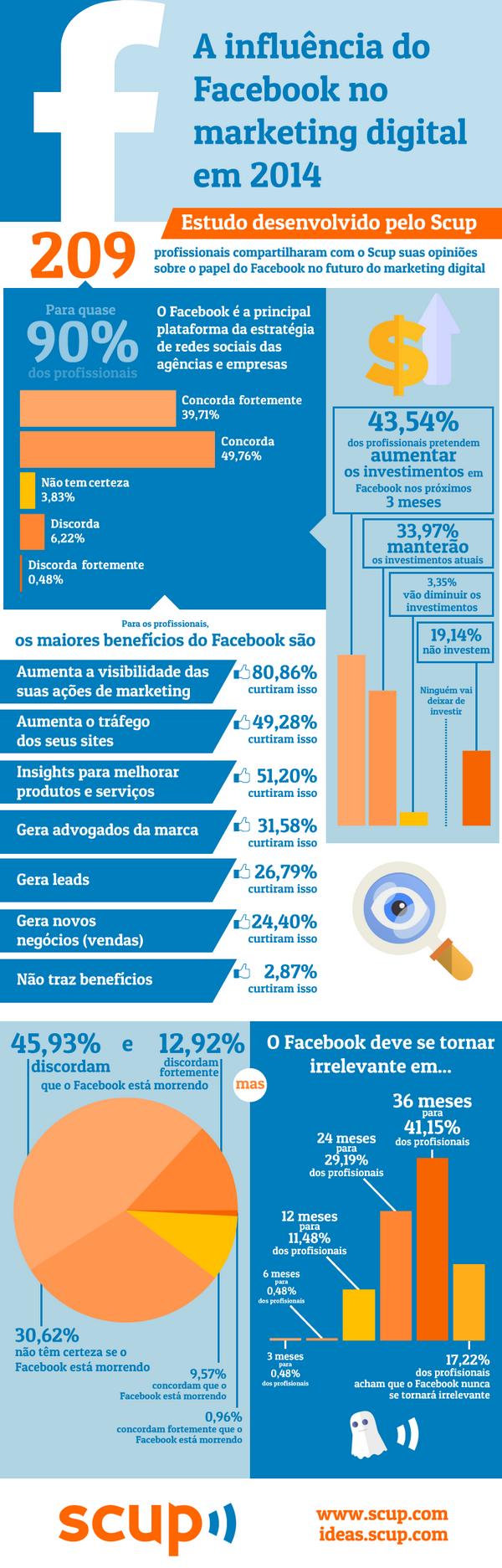 Influência do Facebook em 2014