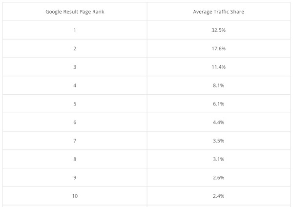 A  importância de estar em primeiro lugar nas buscas orgânicas do Google 2