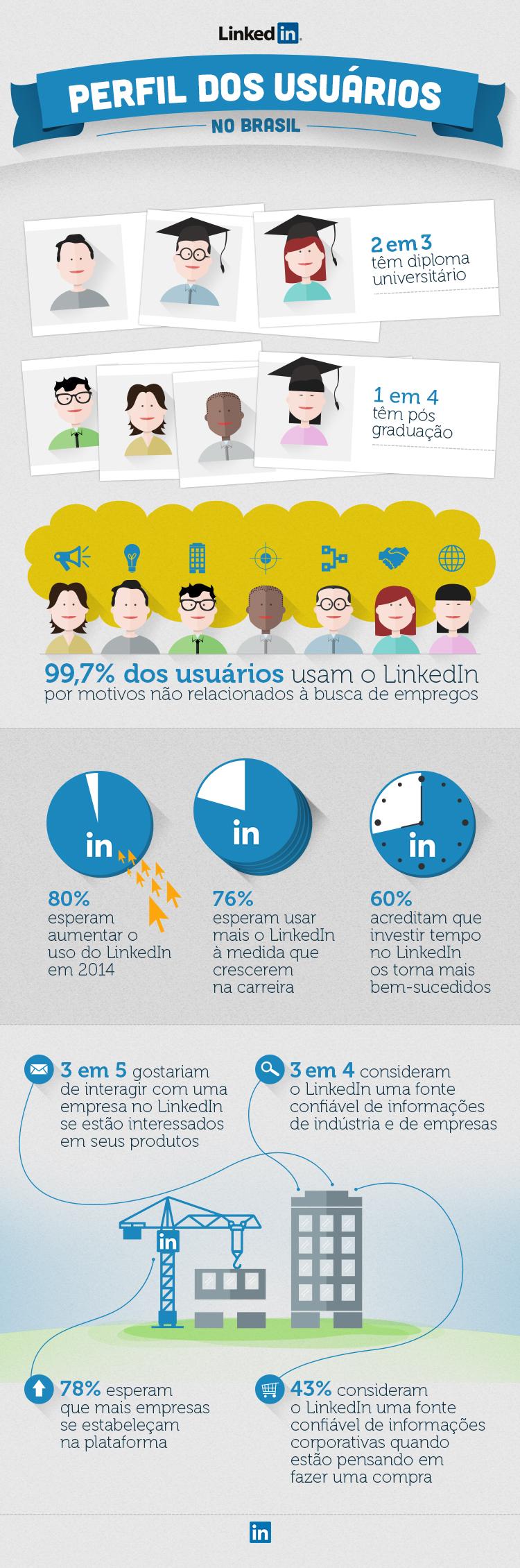 Infográfico do Perfil dos Usuários do LinkedIn no Brasil