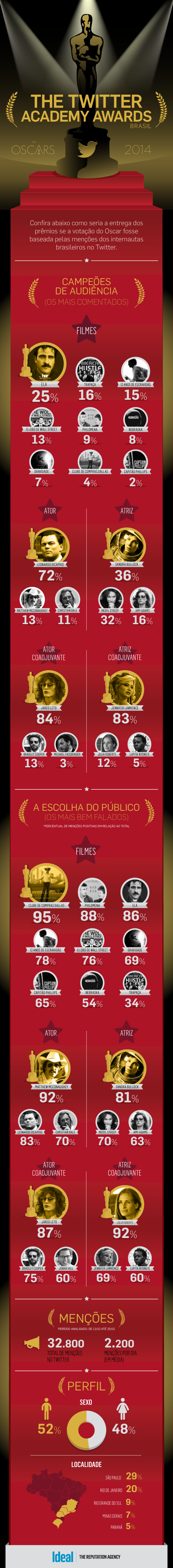 Infográfico - Os preferidos do Oscar no Twitter