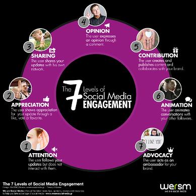 Os 7 níveis de engajamento nas redes sociais 1