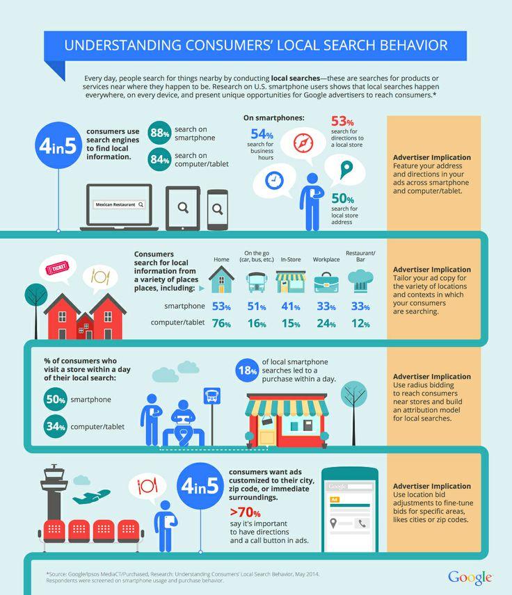 O que os consumidores querem ao fazer uma busca local_