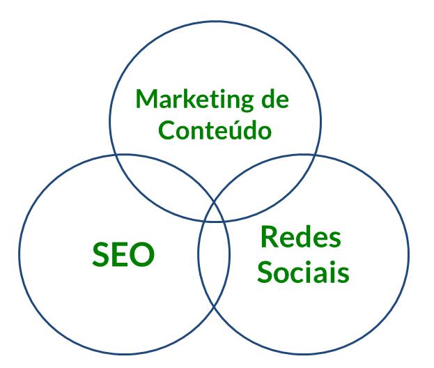 Marketing de conteúdo + SEO + Redes sociais