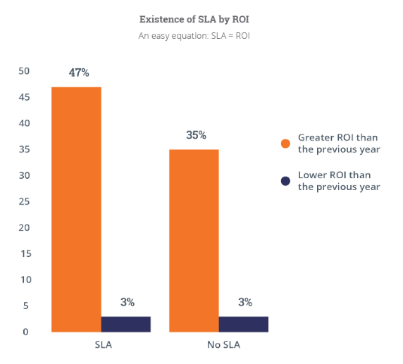 Existence of SLA by ROI