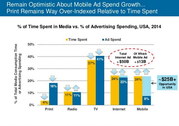 Investimentos em Marketing