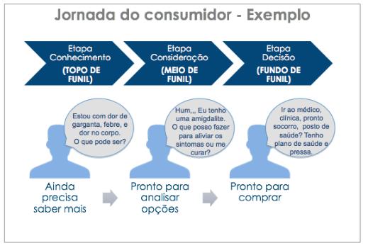 Jornada do Consumidor.png