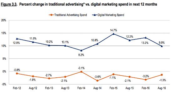 Marketing Budgets.3.png