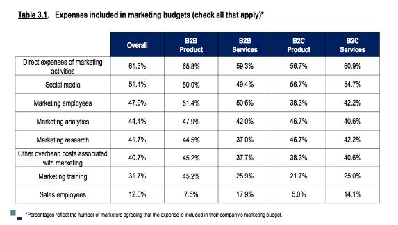 Marketing Budgets.6.png