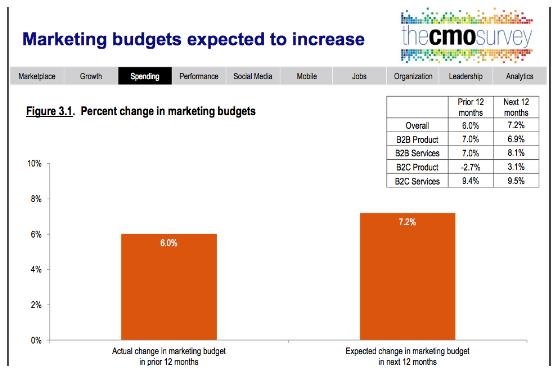 Marketing Budgets.png