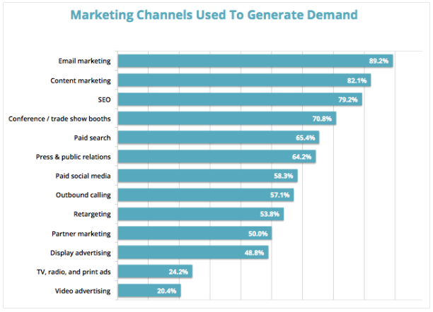 Marketing_Channels_Used_To_Generate_Demand.png