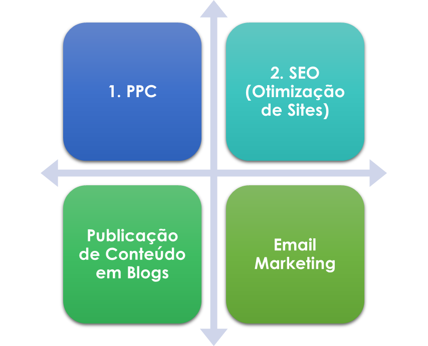 SEO_PPC_Blog_Email_Marketing.png