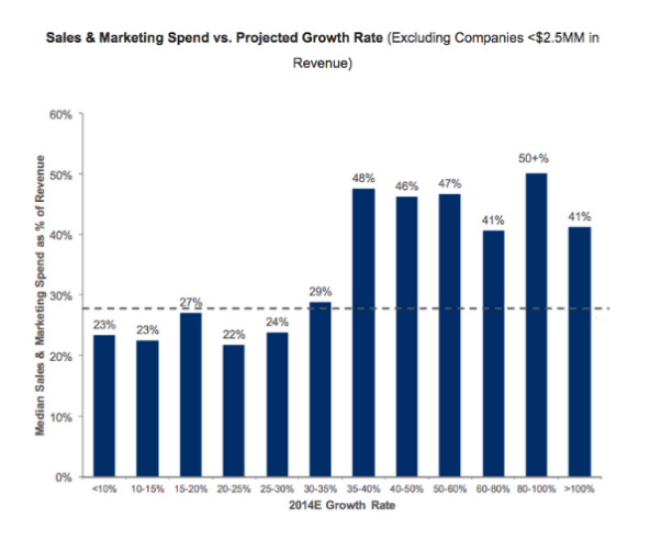Sales & Marketing Spend vs Projected Growth Rate