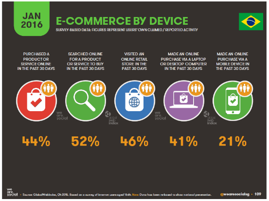 e-commerce by device.png
