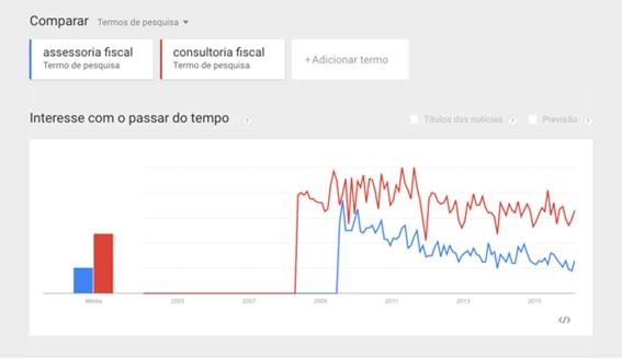 exemplo-de-como-funciona-o-google-trends.png