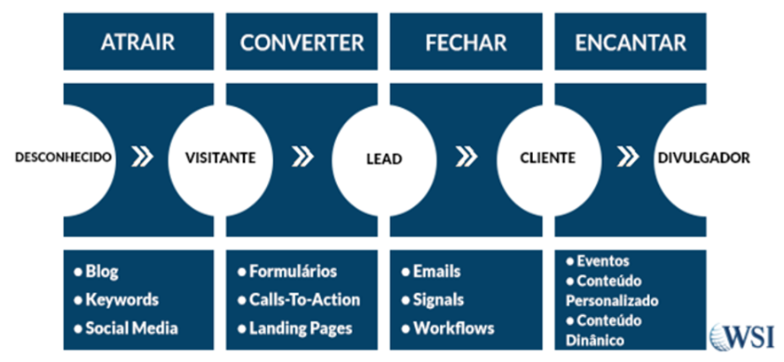 funil-de-compra-inbound-marketing.png