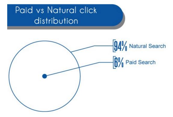 Paid vs Natural click distribution
