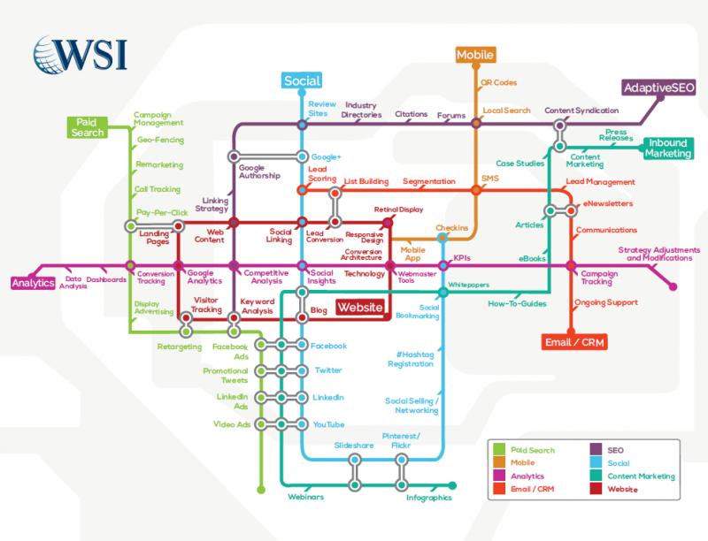 mapa-de-estrategias-digitais-wsi.png