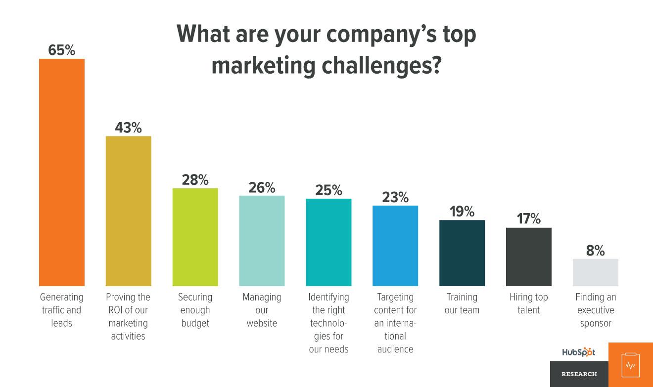 principais-desafios-de-marketing-das-empresas.jpg