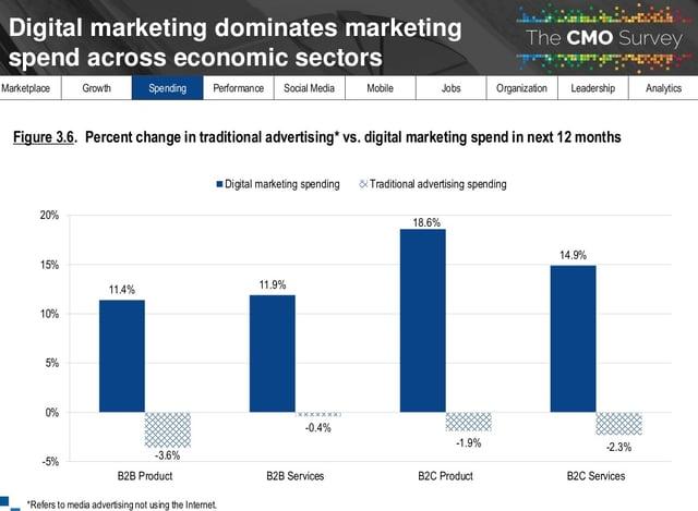relatorio-cmo-survey-2018-diferenca-verba-marketing-offline-e-marketing-online-por-setor