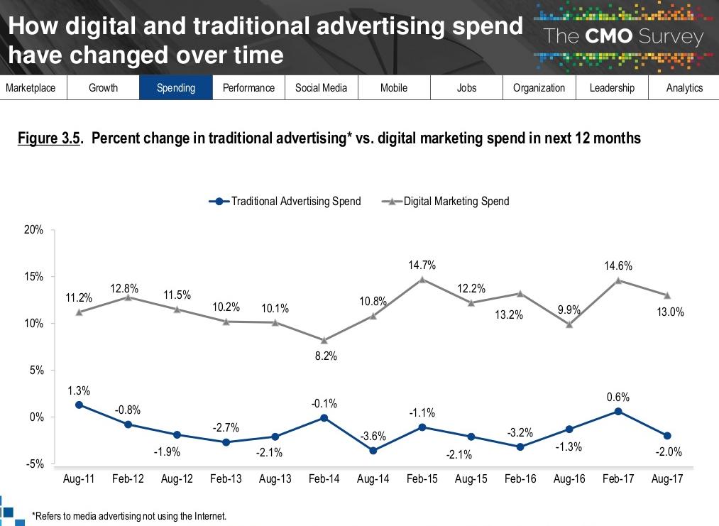 relatorio-cmo-survey-2018-diferenca-verba-marketing-offline-e-marketing-online