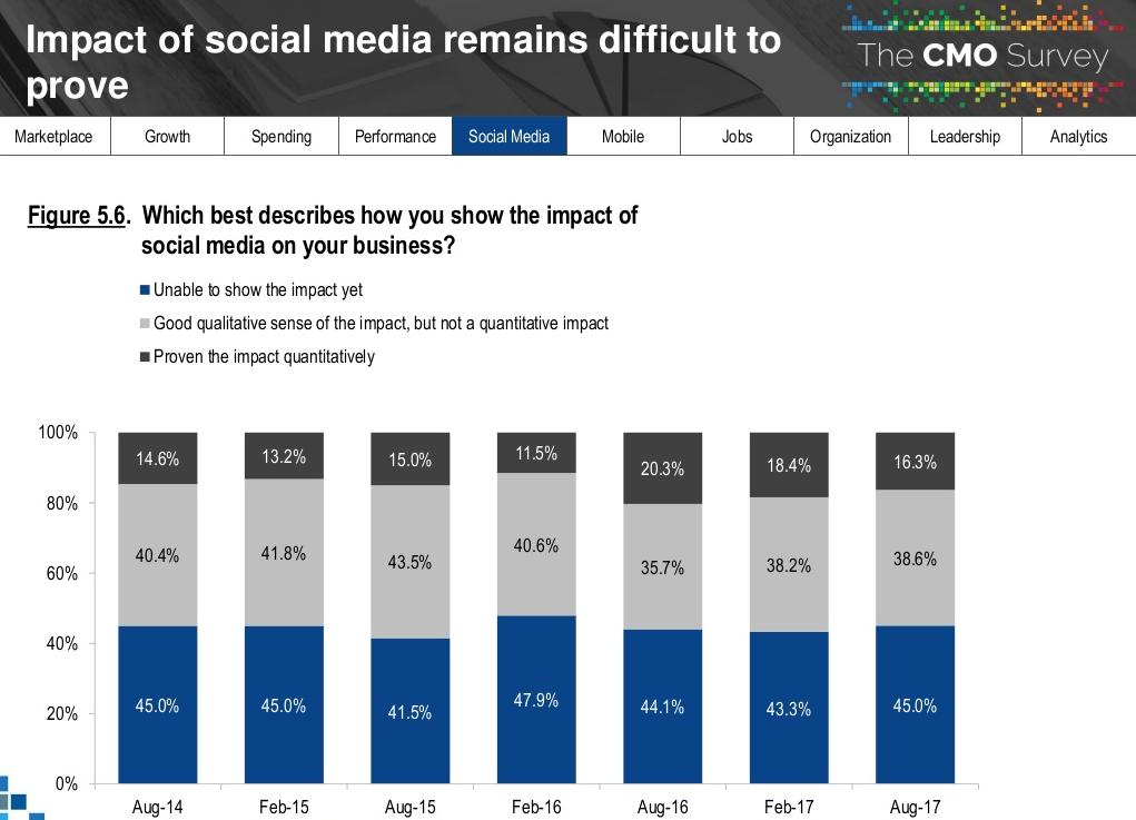 relatorio-cmo-survey-2018-impacto-das-midias-sociais-no-negocio