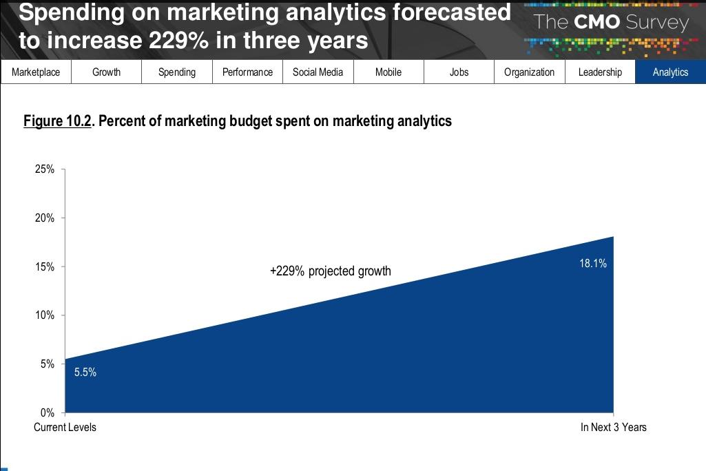 relatorio-cmo-survey-2018-investimento-em-analytics-marketing