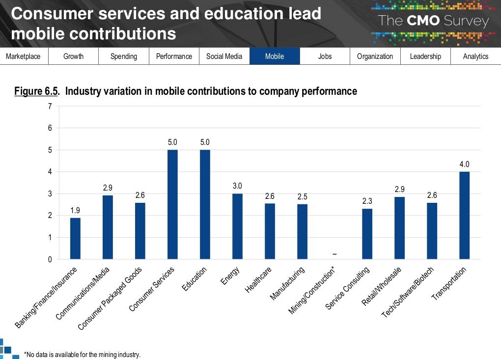 relatorio-cmo-survey-2018-performance-mobile-por-industria