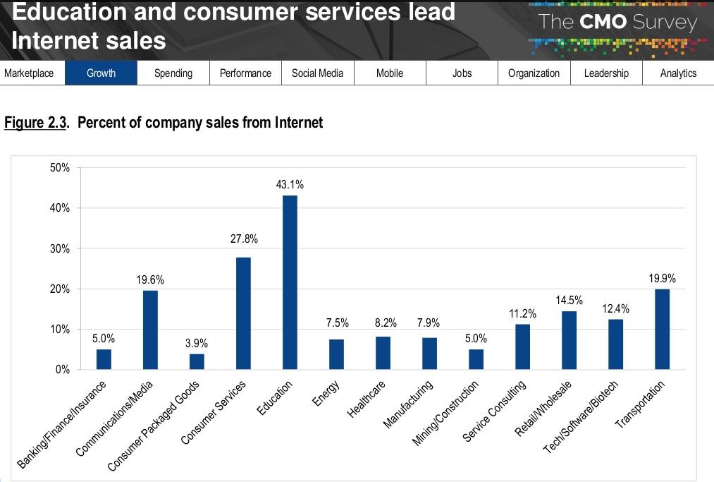 relatorio-cmo-survey-2018-porcentagem-de-empresas-que-vao-vender-pela-internet-em-2018-por-vertente