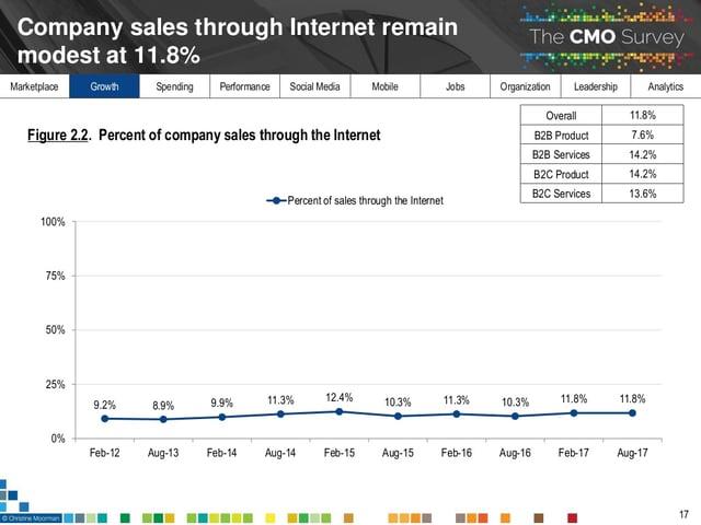 relatorio-cmo-survey-2018-porcentagem-de-empresas-que-vao-vender-pela-internet-em-2018