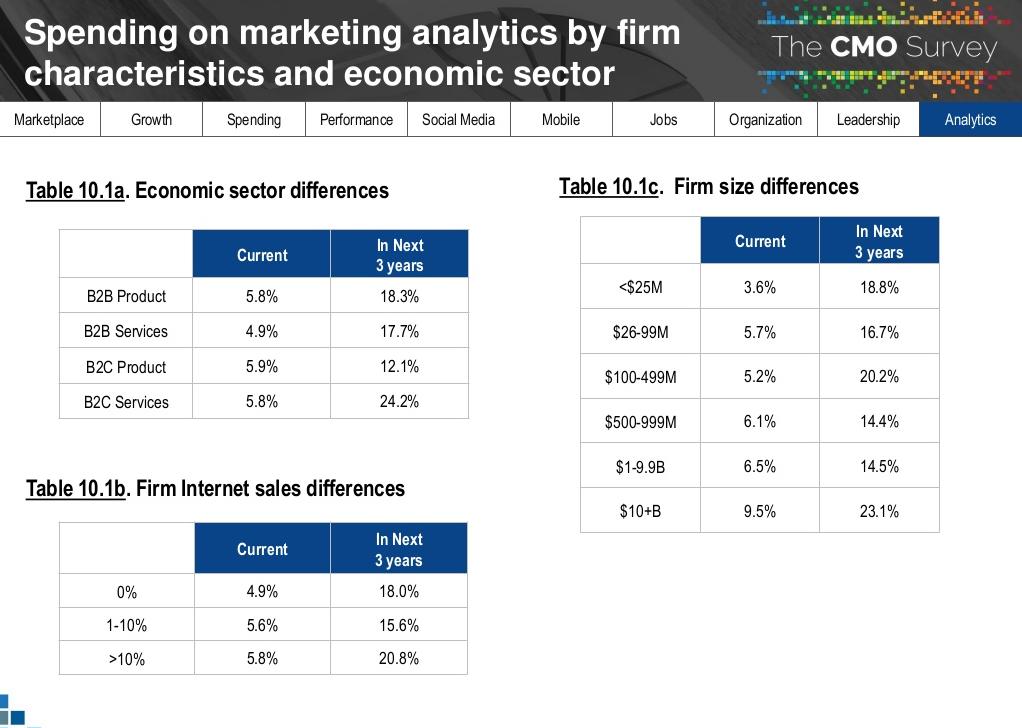 relatorio-cmo-survey-2018-previsao-de-investimento-em-analytics-marketing
