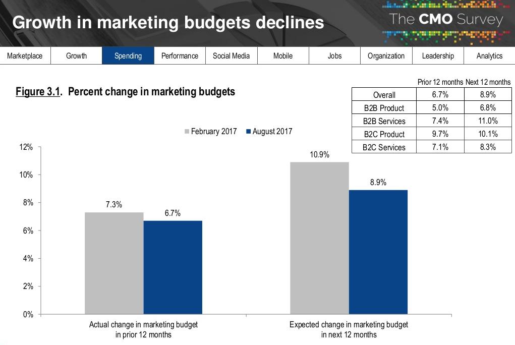 relatorio-cmo-survey-2018-previsao-de-verba-de-marketing-para-2018
