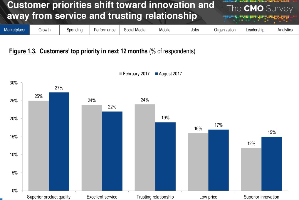relatorio-cmo-survey-2018-prioridade-dos-clientes-nos-proximos-12-meses