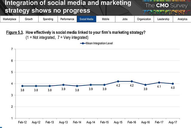 relatorio-cmo-survey-2018-social-media-ligada-a-estrategia-de-marketing-da-empresa