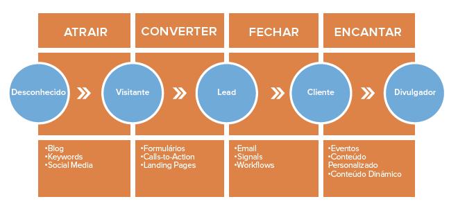 inbound marketing para o seu e-commerce
