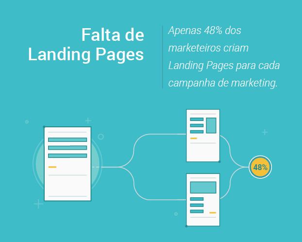 Falta de Landing Pages.png