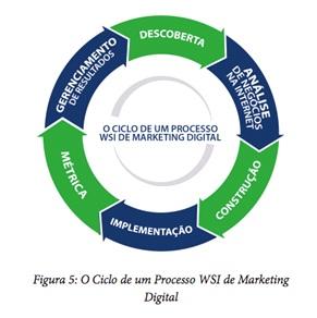 O Cenário Digital: Estrutura e Estratégia