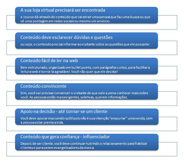 Como criar conteúdo atrativo para as buyer personas do seu e-commerce?