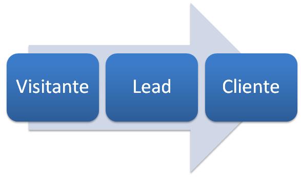 lead-oportunidade-de-negocio