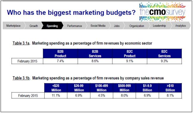 budget-de-marketing
